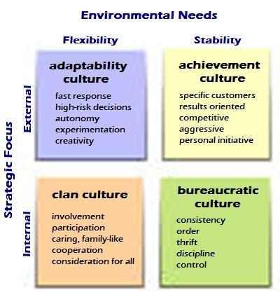 Based on Toward a Theory of Organizational Culture and Effectiveness by Denison and Mishra