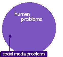 Social Media Market Problems
