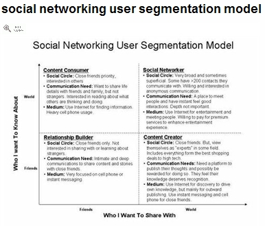 Social Networking User Segmentation Model