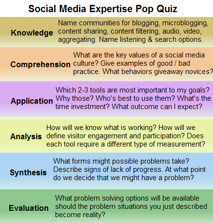 Social Media Expertise Pop Quiz