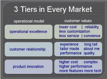 list-diagram-3_market_tiers