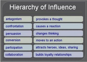 Strauss_Hierarchy_of_Influence