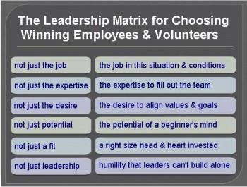Strauss Leadership Matriix for Choosing Winning Employees and Volunteers