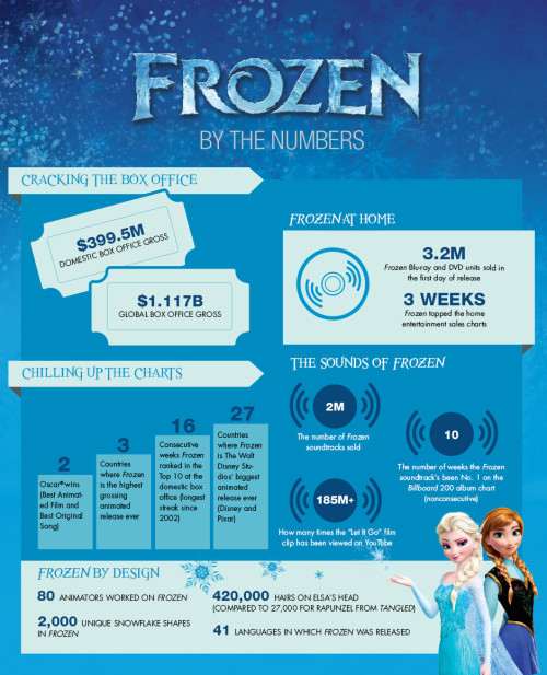 Frozen movie infographic