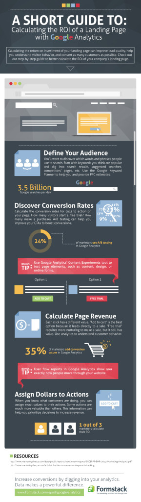 infographic - landing page ROI