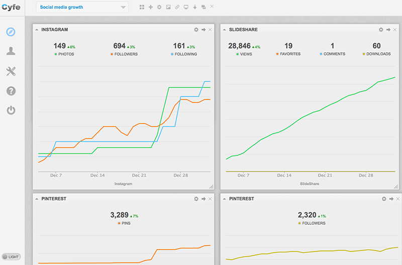 Cyfe social media monitoring dashboard