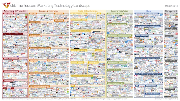 ChiefMarTec Technology Landscape 2016