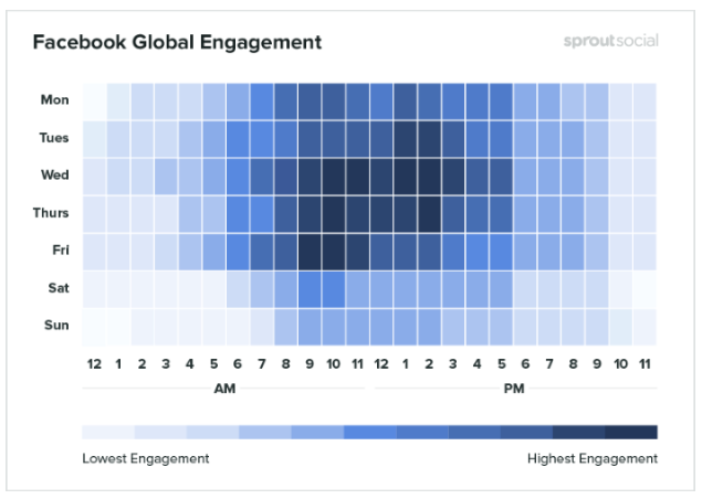 Facebook global engagement from Sprout Social